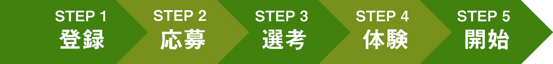 指導開始までの5STEP